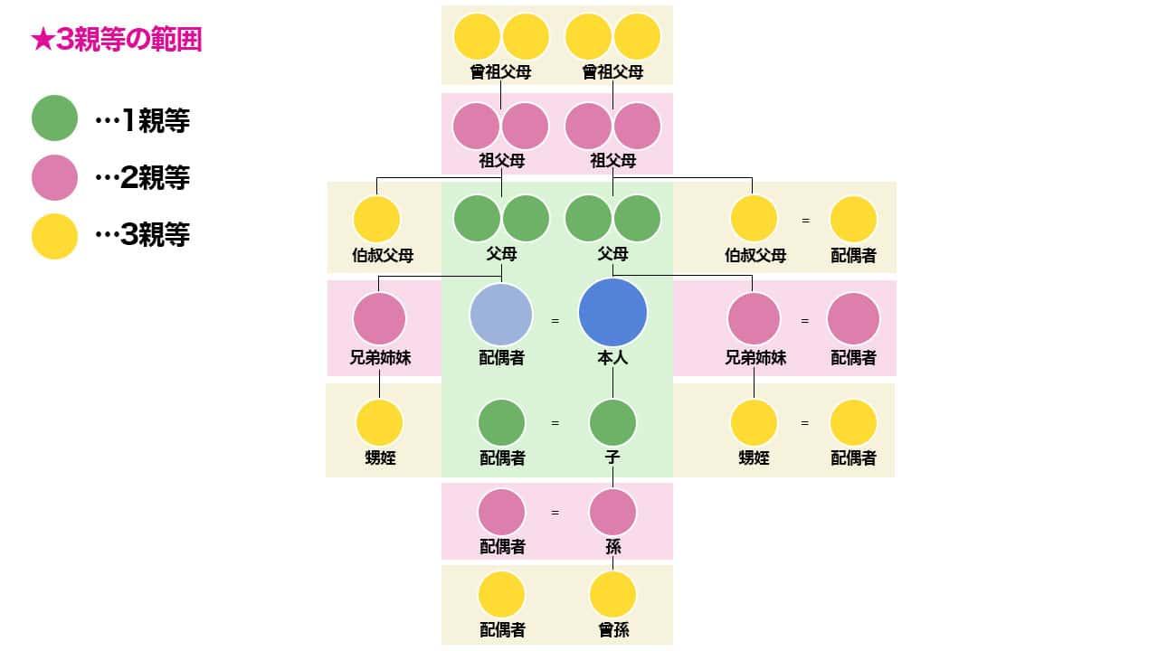 【図解】3等親イメージ